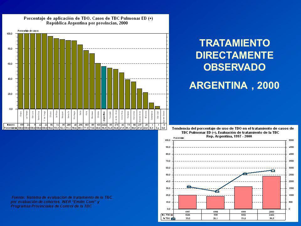 TRATAMIENTO DIRECTAMENTE OBSERVADO ARGENTINA, 2000 Fuente: Sistema de evaluación de tratamiento de la TBC por evaluación de cohortes. INER Emilio Coni