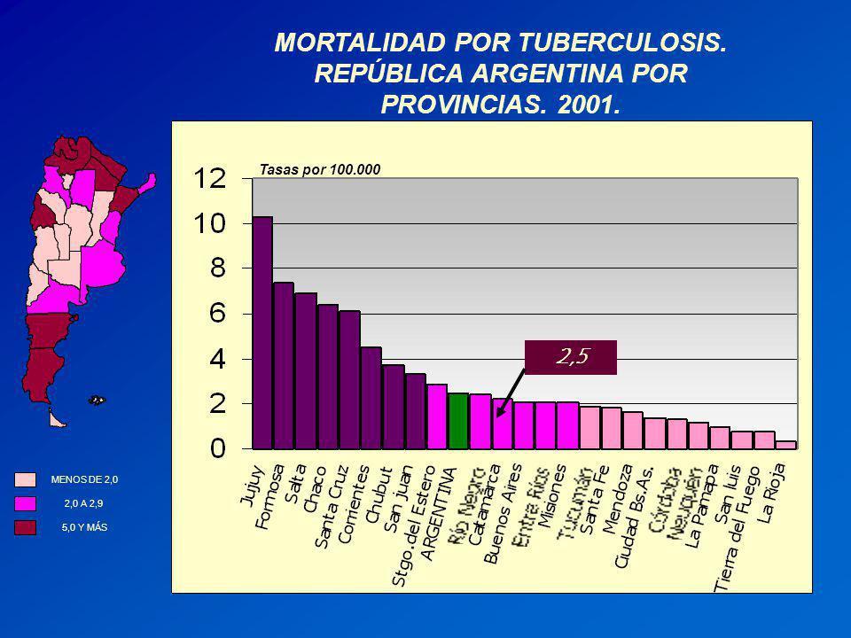 MORTALIDAD POR TUBERCULOSIS. REPÚBLICA ARGENTINA POR PROVINCIAS. 2001. 2,5 5,0 Y MÁS 2,0 A 2,9 MENOS DE 2,0 Tasas por 100.000