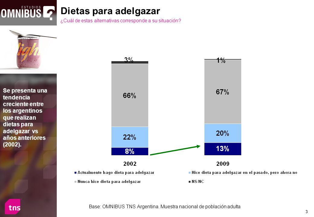 4 TOTAL SEXOEDAD MASCFEM18-2425-3435-4950-6465 y + Actualmente hago dieta para adelgazar 13%7%18%8%12%14%19%11% Hice dieta para adelgazar en el pasado, pero ahora no 20%13%26%16%20%21%22%17% Nunca hice dieta para adelgazar67%78%56%76%68%63%57%71% NS/NC1% -2%1% Base: OMNIBUS TNS Argentina.