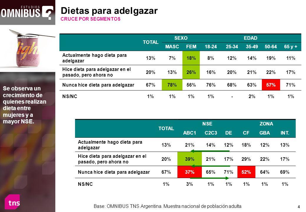 4 TOTAL SEXOEDAD MASCFEM18-2425-3435-4950-6465 y + Actualmente hago dieta para adelgazar 13%7%18%8%12%14%19%11% Hice dieta para adelgazar en el pasado