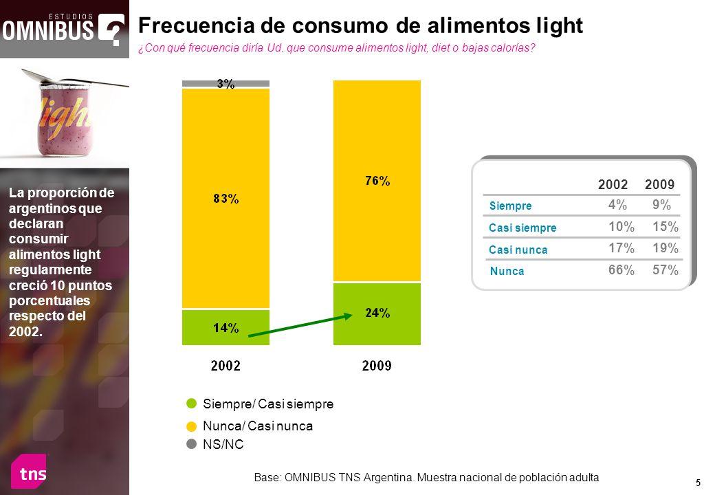 5 Frecuencia de consumo de alimentos light ¿Con qué frecuencia diría Ud. que consume alimentos light, diet o bajas calorías? La proporción de argentin