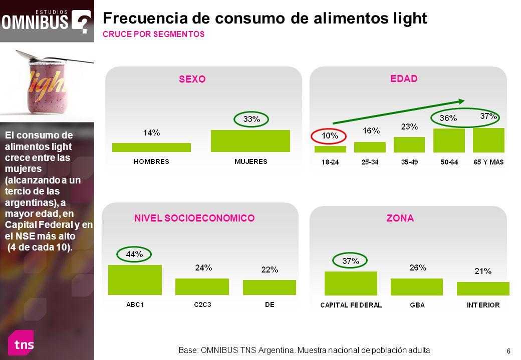 6 Base: OMNIBUS TNS Argentina. Muestra nacional de población adulta Frecuencia de consumo de alimentos light CRUCE POR SEGMENTOS El consumo de aliment