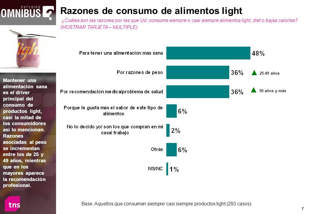 7 Base: Aquellos que consumen siempre/ casi siempre productos light (293 casos) Razones de consumo de alimentos light ¿Cuáles son las razones por las