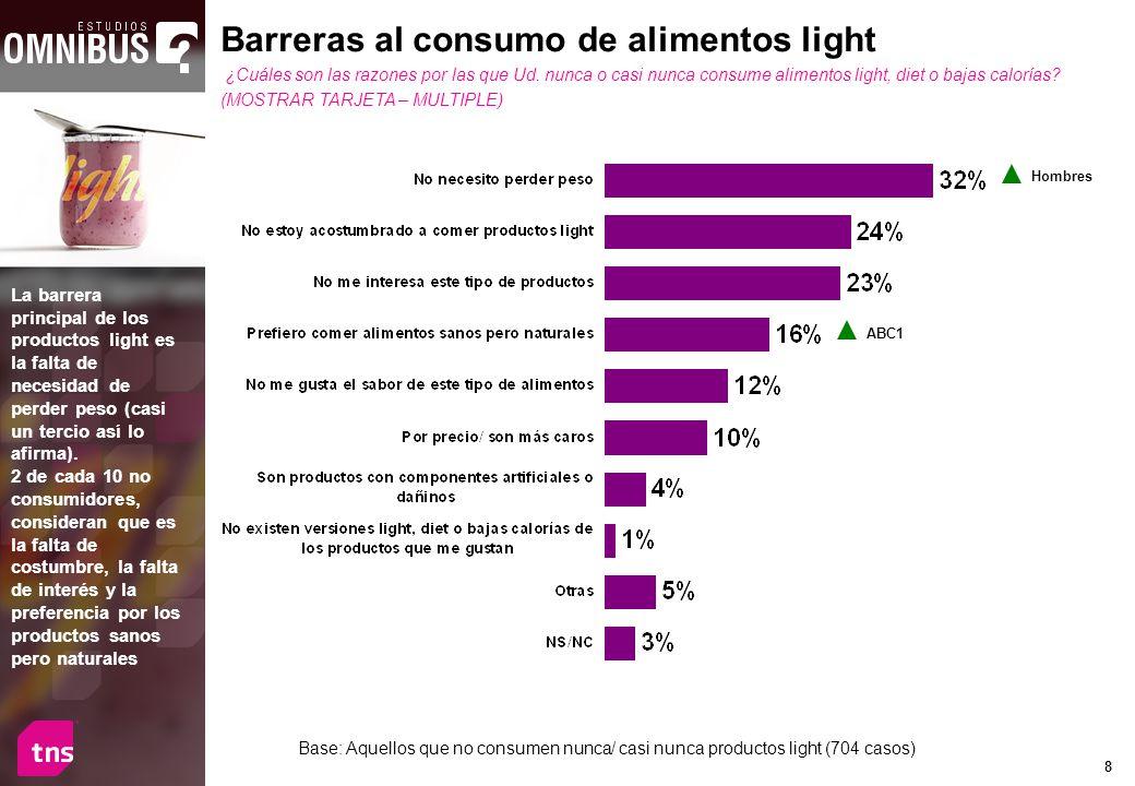 8 Base: Aquellos que no consumen nunca/ casi nunca productos light (704 casos) Barreras al consumo de alimentos light ¿Cuáles son las razones por las