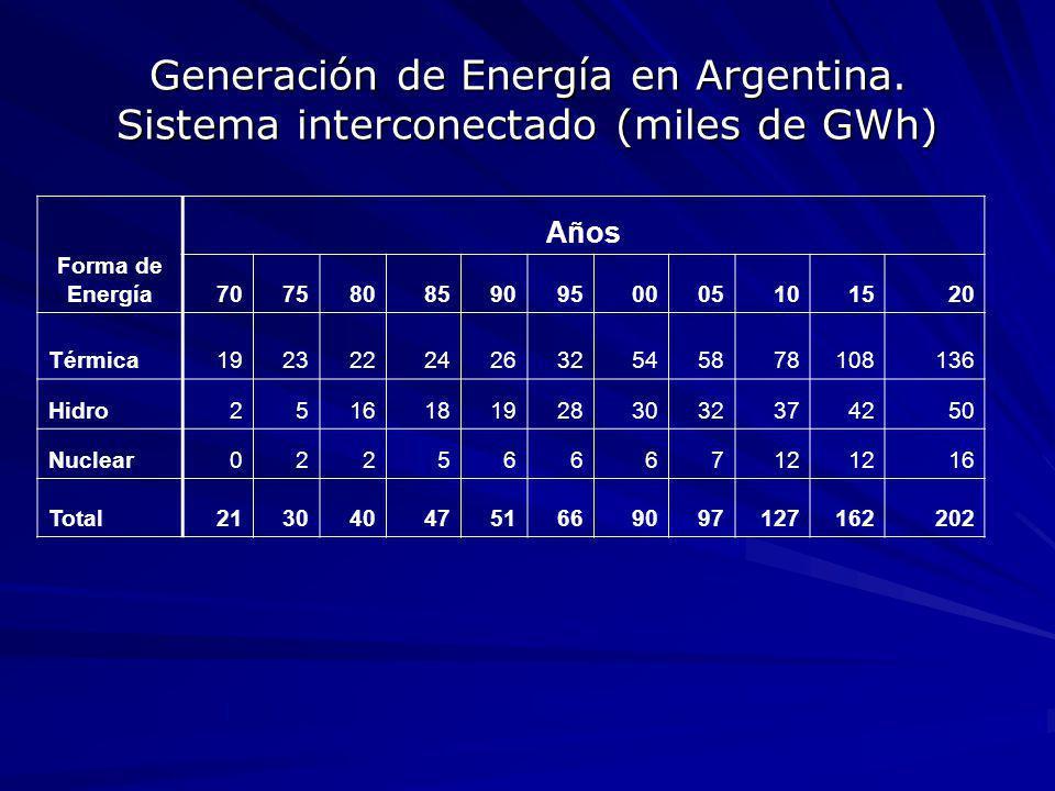 Generación de Energía en Argentina. Sistema interconectado (miles de GWh) Forma de Energía Años 7075808590950005101520 Térmica192322242632545878108136