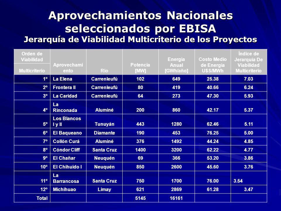 Aprovechamientos Nacionales seleccionados por EBISA Jerarquía de Viabilidad Multicriterio de los Proyectos Orden de Viabilidad Aprovechami entoRío Pot