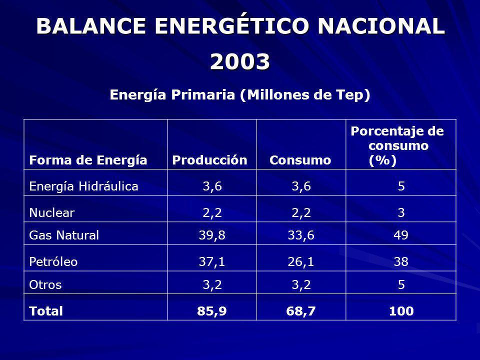 BALANCE ENERGÉTICO NACIONAL 2003 Energía Primaria (Millones de Tep) Forma de EnergíaProducción Consumo Porcentaje de consumo (%) Energía Hidráulica3,6 5 Nuclear2,2 3 Gas Natural39,833,649 Petróleo37,126,138 Otros3,2 5 Total85,968,7100