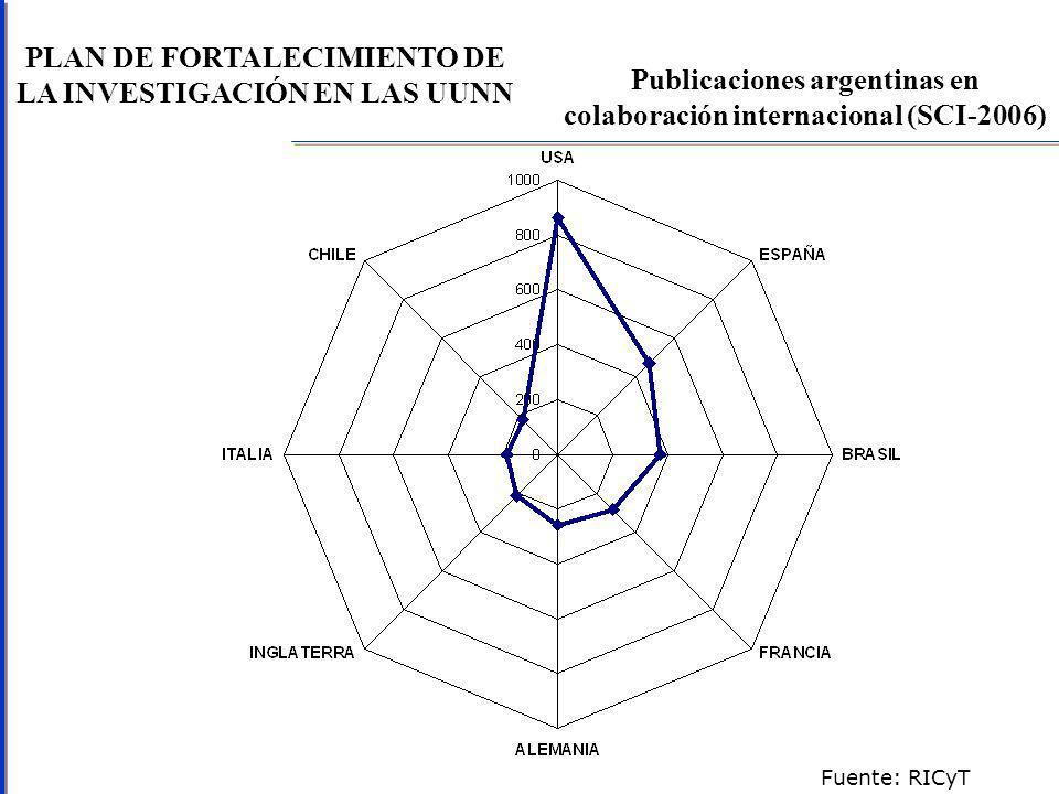 PLAN DE FORTALECIMIENTO DE LA INVESTIGACIÓN EN LAS UUNN Publicaciones argentinas en colaboración internacional (SCI-2006) Fuente: RICyT