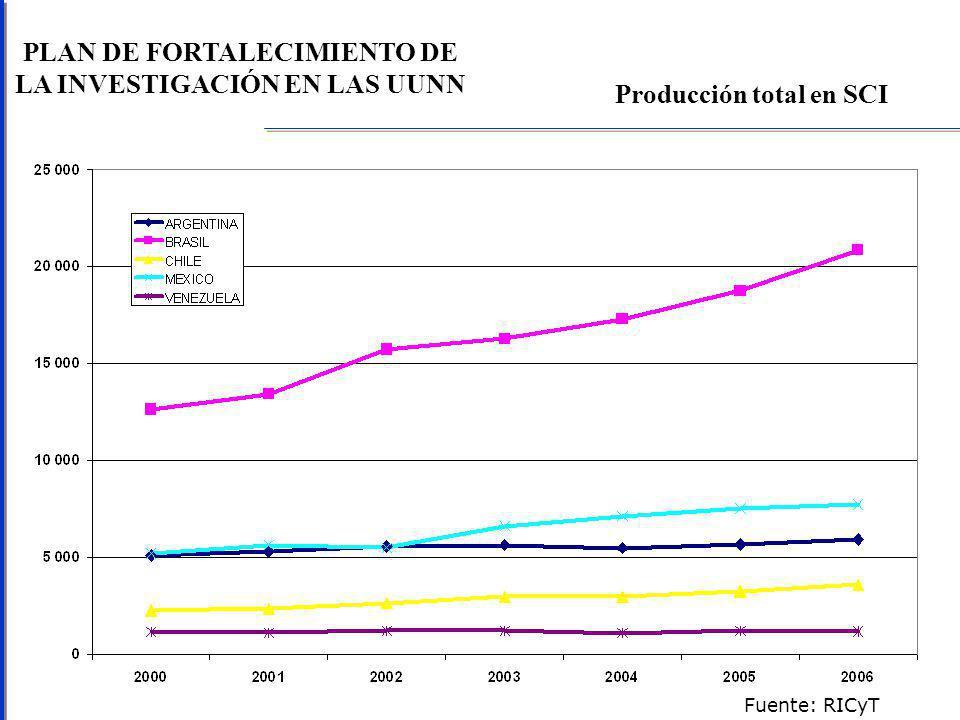PLAN DE FORTALECIMIENTO DE LA INVESTIGACIÓN EN LAS UUNN Producción total en SCI Fuente: RICyT