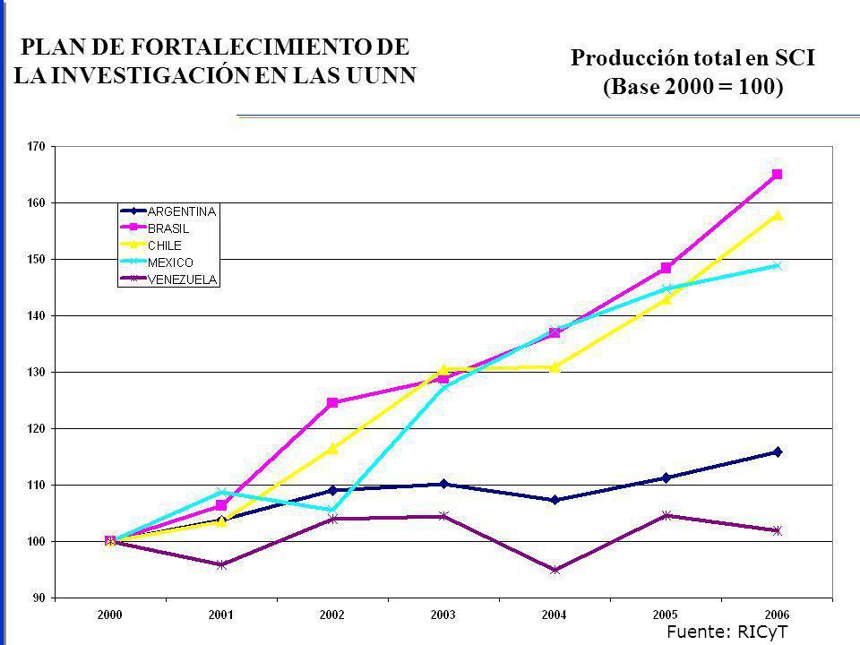 PLAN DE FORTALECIMIENTO DE LA INVESTIGACIÓN EN LAS UUNN Producción total en SCI (Base 2000 = 100) Fuente: RICyT