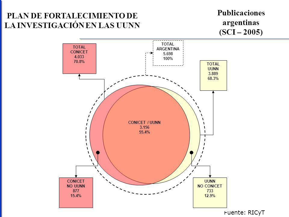 PLAN DE FORTALECIMIENTO DE LA INVESTIGACIÓN EN LAS UUNN Publicaciones argentinas (SCI – 2005) Fuente: RICyT TOTAL ARGENTINA 5.698 100% TOTAL UUNN 3.889 68.3% TOTAL CONICET 4.033 70.8% CONICET / UUNN 3.156 55.4% CONICET NO UUNN 877 15.4% UUNN NO CONICET 733 12.9%