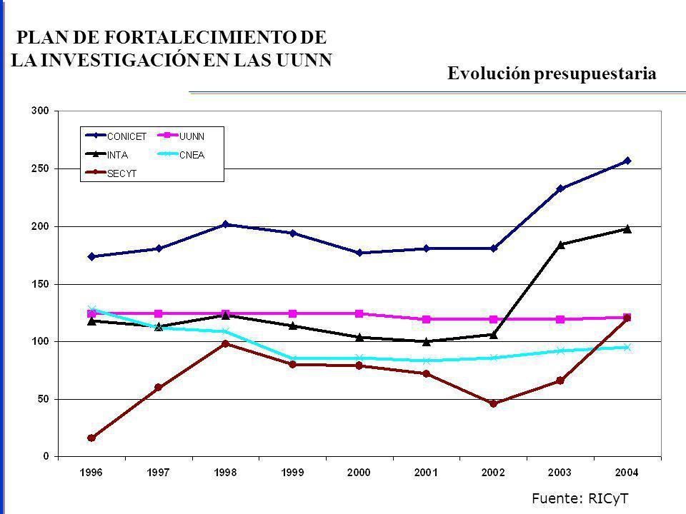 PLAN DE FORTALECIMIENTO DE LA INVESTIGACIÓN EN LAS UUNN Producción argentina en SCI Fuente: RICyT