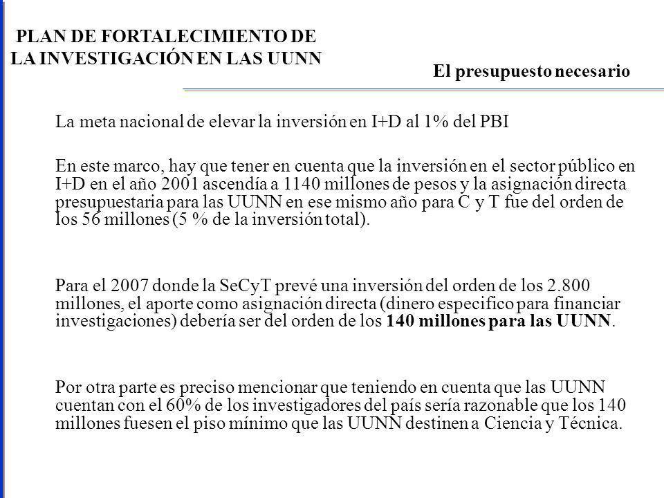 PLAN DE FORTALECIMIENTO DE LA INVESTIGACIÓN EN LAS UUNN La meta nacional de elevar la inversión en I+D al 1% del PBI En este marco, hay que tener en cuenta que la inversión en el sector público en I+D en el año 2001 ascendía a 1140 millones de pesos y la asignación directa presupuestaria para las UUNN en ese mismo año para C y T fue del orden de los 56 millones (5 % de la inversión total).
