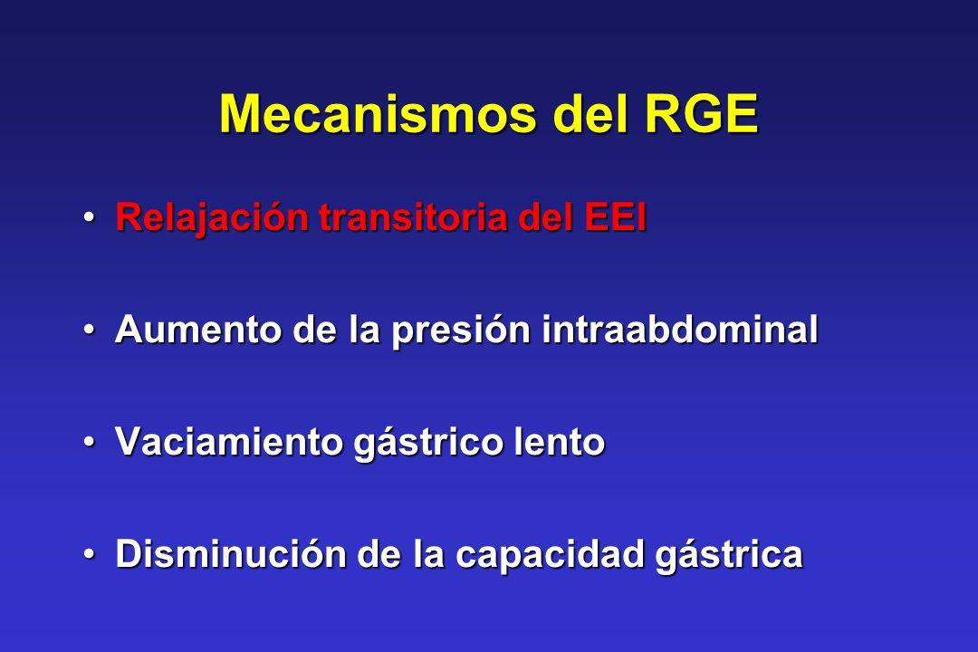 Características clínicas de RGEE Regurgitación con pobre aumento de pesoRegurgitación con pobre aumento de peso Esofagitis ( raro en < de 4 meses)Esofagitis ( raro en < de 4 meses) Irritabilidad persistente (e)Irritabilidad persistente (e) DolorDolor Disfagia (e)Disfagia (e) PirosisPirosis Neumonía recurrenteNeumonía recurrente EstridorEstridor Síndrome de Sandifer (e)Síndrome de Sandifer (e)