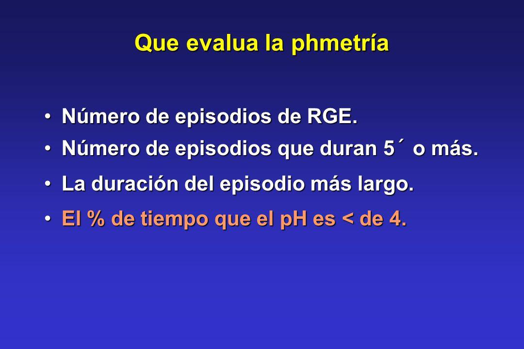 Que evalua la phmetría Número de episodios de RGE.Número de episodios de RGE. Número de episodios que duran 5´ o más.Número de episodios que duran 5´