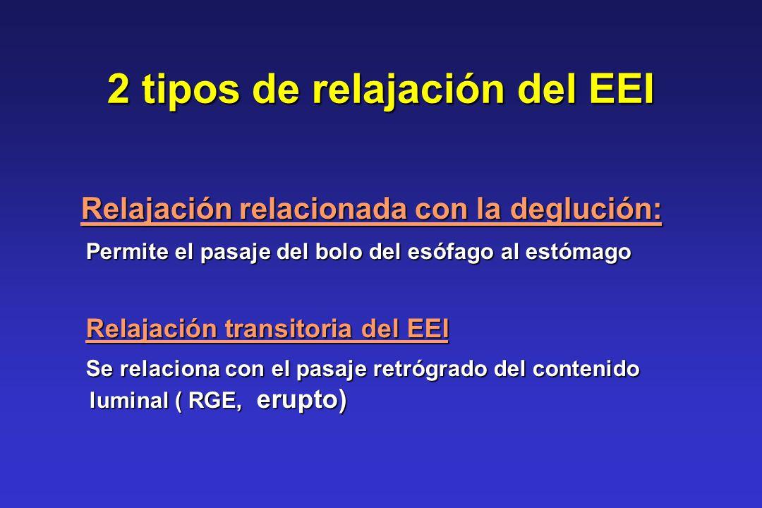 2 tipos de relajación del EEI Relajación relacionada con la deglución: Relajación relacionada con la deglución: Permite el pasaje del bolo del esófago