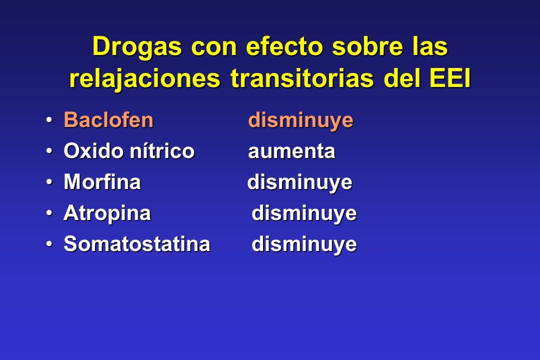 Drogas con efecto sobre las relajaciones transitorias del EEI Baclofen disminuyeBaclofen disminuye Oxido nítrico aumentaOxido nítrico aumenta Morfina