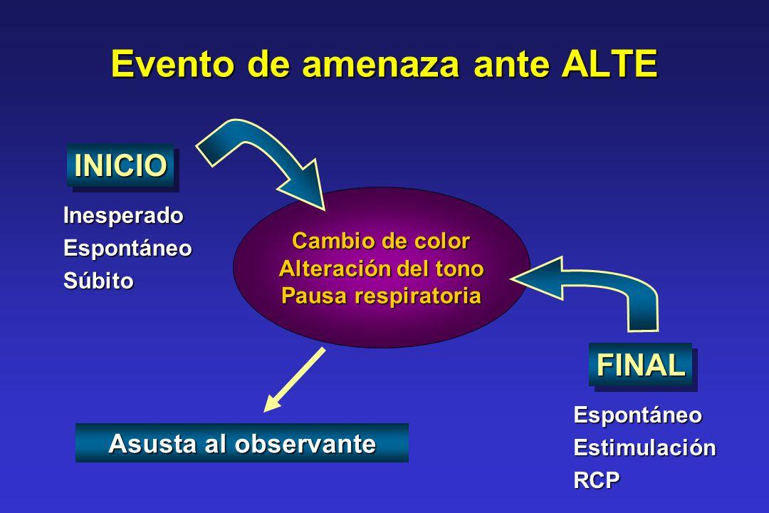 Evento de amenaza ante ALTE Cambio de color Alteración del tono Pausa respiratoria INICIOINICIO InesperadoEspontáneoSúbito FINALFINAL EspontáneoEstimu