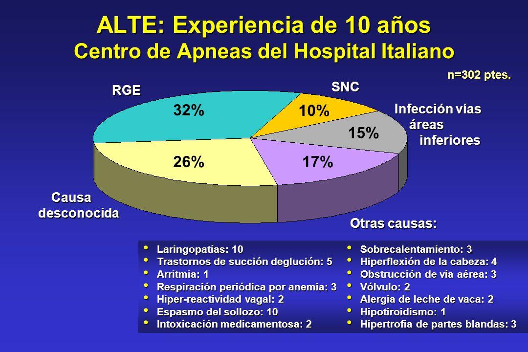 ALTE: Experiencia de 10 años Centro de Apneas del Hospital Italiano Causadesconocida 26% 32% 10% 15% 17% RGE SNC Infección vías áreas inferiores Sobre