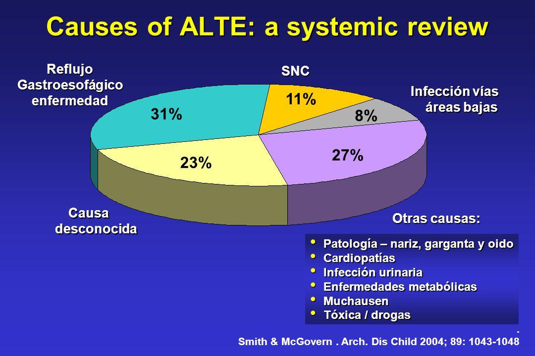 Causes of ALTE: a systemic review Causadesconocida 23% 31% 11% 8% 27% ReflujoGastroesofágicoenfermedad SNC Infección vías áreas bajas Patología – nari