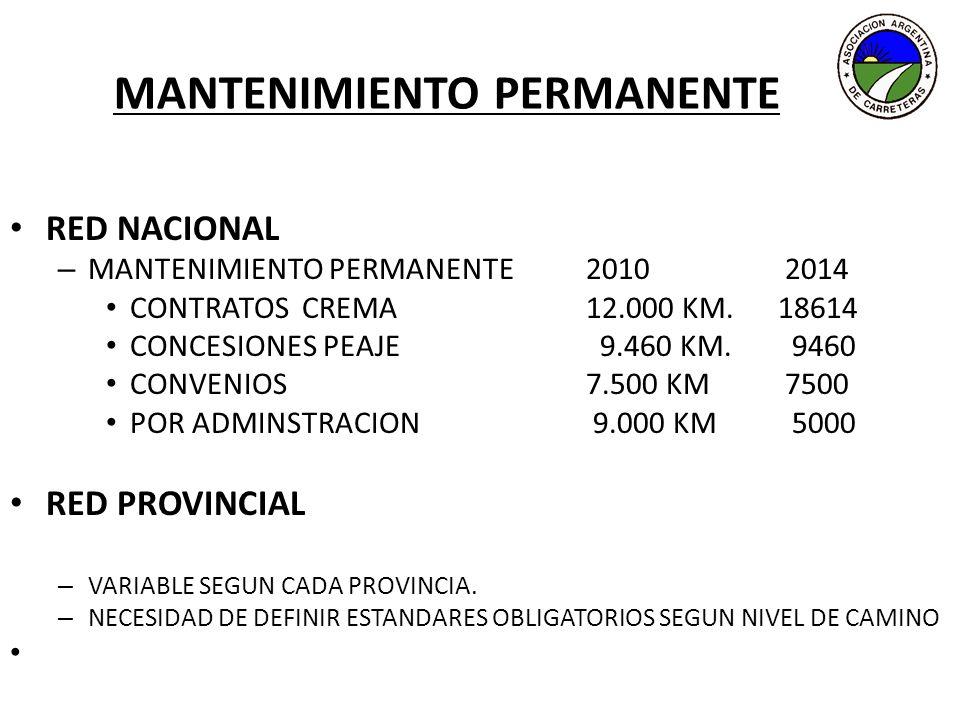 MANTENIMIENTO PERMANENTE RED NACIONAL – MANTENIMIENTO PERMANENTE2010 2014 CONTRATOS CREMA12.000 KM.18614 CONCESIONES PEAJE 9.460 KM. 9460 CONVENIOS 7.