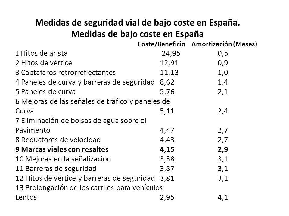 Medidas de seguridad vial de bajo coste en España. Medidas de bajo coste en España Coste/Beneficio Amortización (Meses) 1 Hitos de arista 24,95 0,5 2