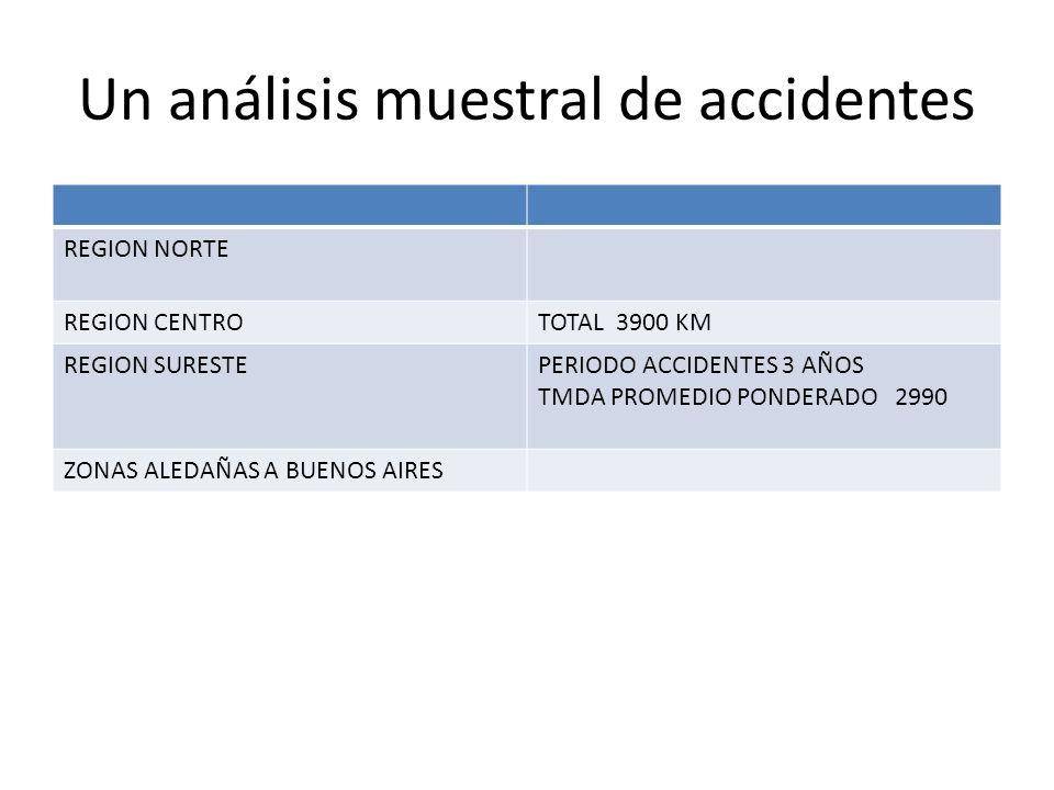 Un análisis muestral de accidentes REGION NORTE REGION CENTROTOTAL 3900 KM REGION SURESTEPERIODO ACCIDENTES 3 AÑOS TMDA PROMEDIO PONDERADO 2990 ZONAS ALEDAÑAS A BUENOS AIRES
