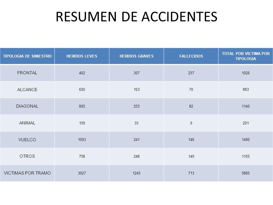 RESUMEN DE ACCIDENTES TIPOLOGIA DE SINIESTROHERIDOS LEVESHERIDOS GRAVESFALLECIDOS TOTAL POR VICTIMA POR TIPOLOGIA FRONTAL 4623072571026 ALCANCE 650163