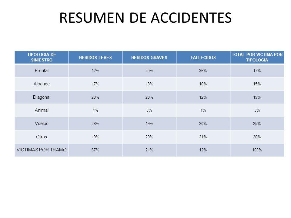 RESUMEN DE ACCIDENTES TIPOLOGIA DE SINIESTRO HERIDOS LEVESHERIDOS GRAVESFALLECIDOS TOTAL POR VICTIMA POR TIPOLOGIA Frontal 12%25%36%17% Alcance 17%13%10%15% Diagonal 20% 12%19% Animal 4%3%1%3% Vuelco 28%19%20%25% Otros 19%20%21%20% VICTIMAS POR TRAMO 67%21%12%100%
