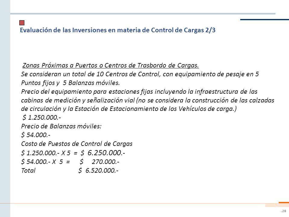 .28 Evaluación de las Inversiones en materia de Control de Cargas 2/3 Zonas Próximas a Puertos o Centros de Trasbordo de Cargas. Se consideran un tota