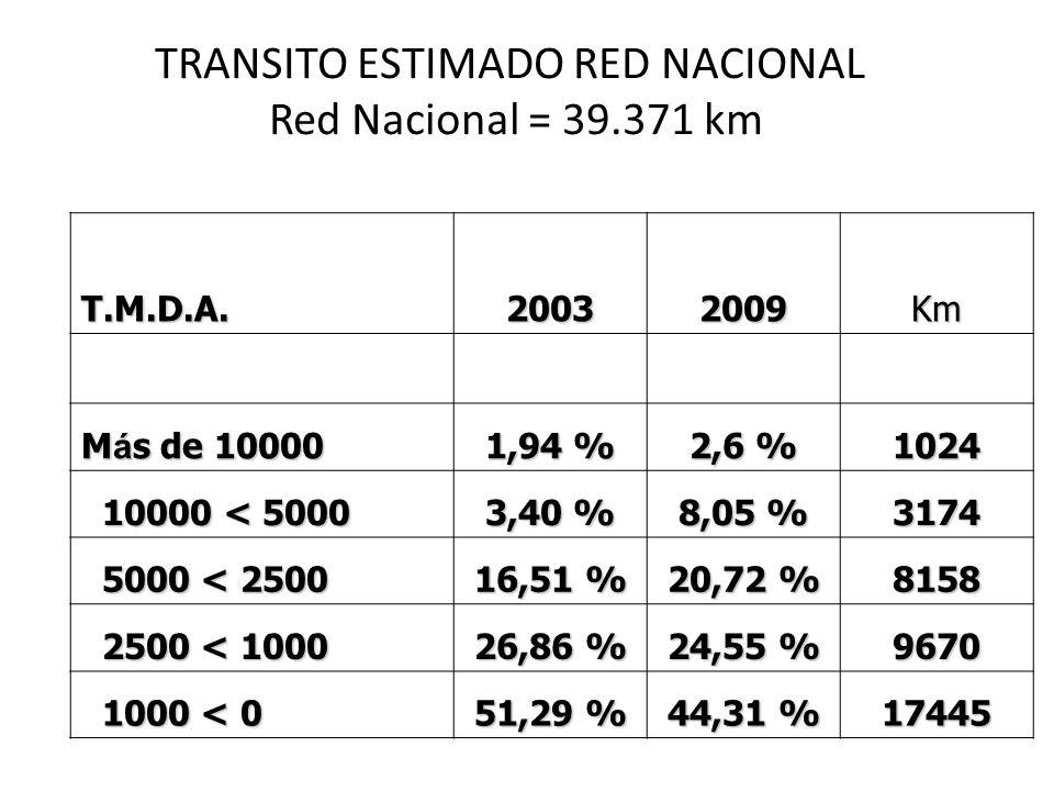 TRANSITO ESTIMADO RED NACIONAL Red Nacional = 39.371 km T.M.D.A.20032009Km M á s de 10000 1,94 % 2,6 % 1024 10000 < 5000 10000 < 5000 3,40 % 8,05 % 31