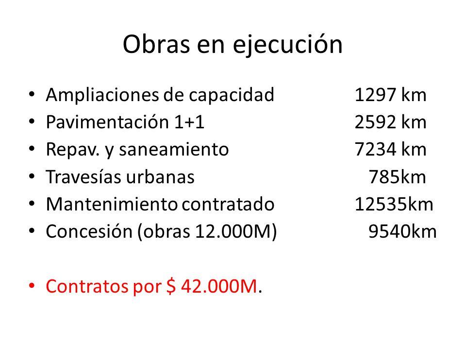 Obras en ejecución Ampliaciones de capacidad1297 km Pavimentación 1+12592 km Repav. y saneamiento7234 km Travesías urbanas 785km Mantenimiento contrat