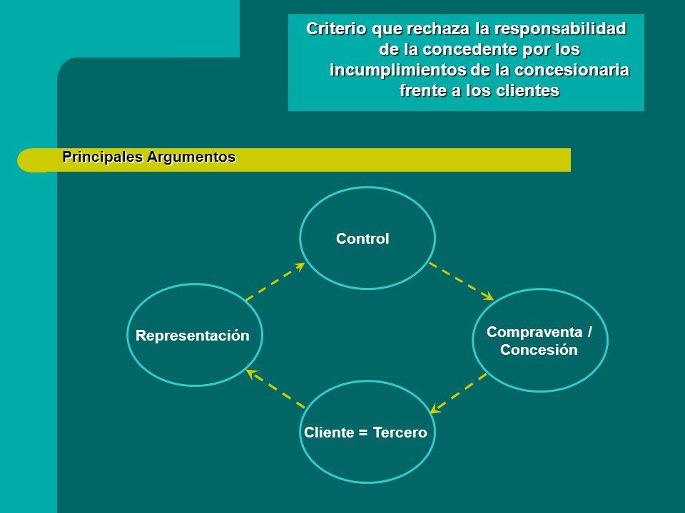 Principales Argumentos Principales Argumentos Representación Control Compraventa / Concesión Cliente = Tercero Criterio que rechaza la responsabilidad de la concedente por los incumplimientos de la concesionaria frente a los clientes