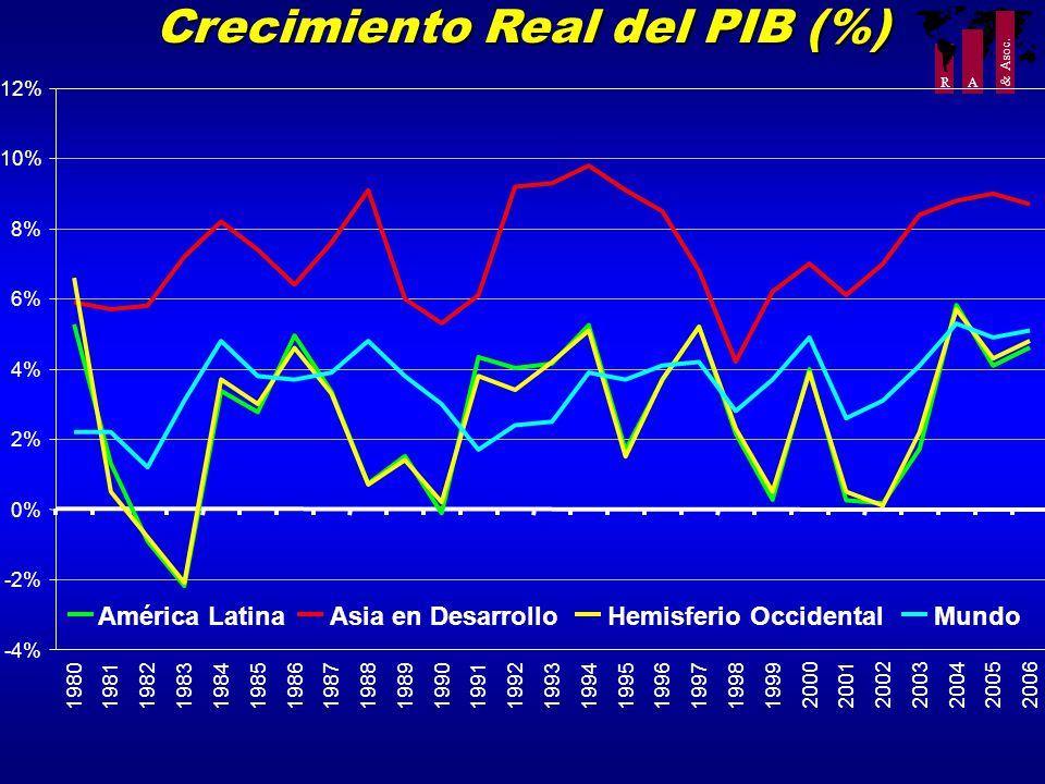R A & Asoc. Crecimiento Real del PIB (%) -4% -2% 0% 2% 4% 6% 8% 10% 12% 198019811982198319841985198619871988198919901991199219931994199519961997199819