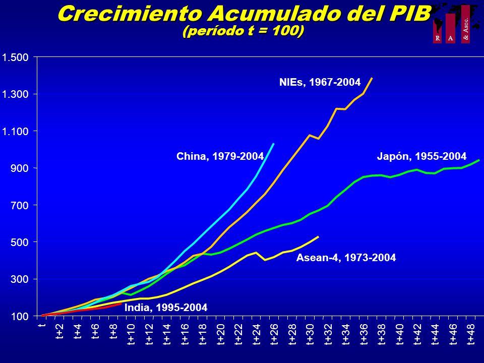R A & Asoc. Crecimiento Acumulado del PIB (período t = 100) 100 300 500 700 900 1.100 1.300 1.500 t t+2t+4t+6t+8 t+10t+12t+14t+16t+18t+20t+22t+24t+26t