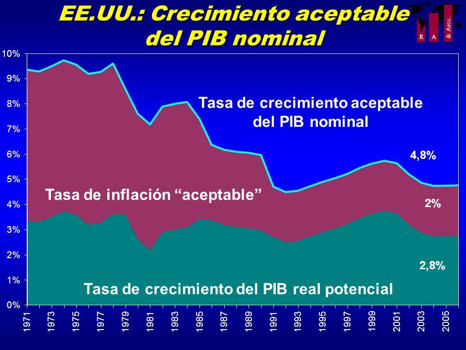 R A & Asoc. EE.UU.: Crecimiento aceptable del PIB nominal Tasa de crecimiento del PIB real potencial Tasa de inflación aceptable Tasa de crecimiento a