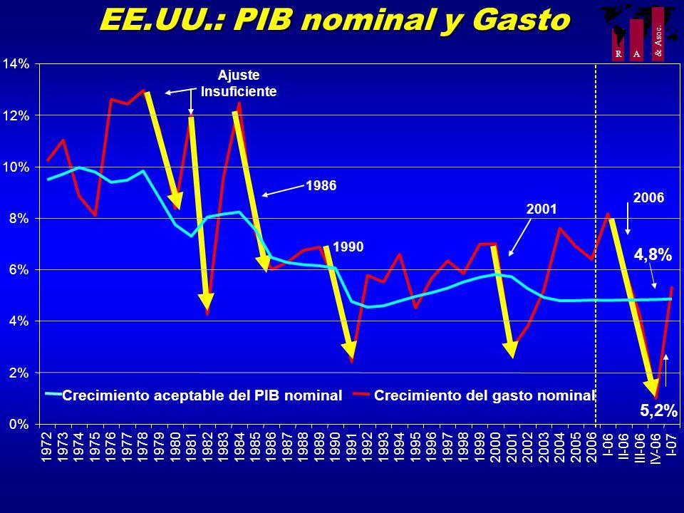 R A & Asoc. 2006 EE.UU.: PIB nominal y Gasto Crecimiento aceptable del PIB nominalCrecimiento del gasto nominal Ajuste Insuficiente 1990 1986 2001 0%