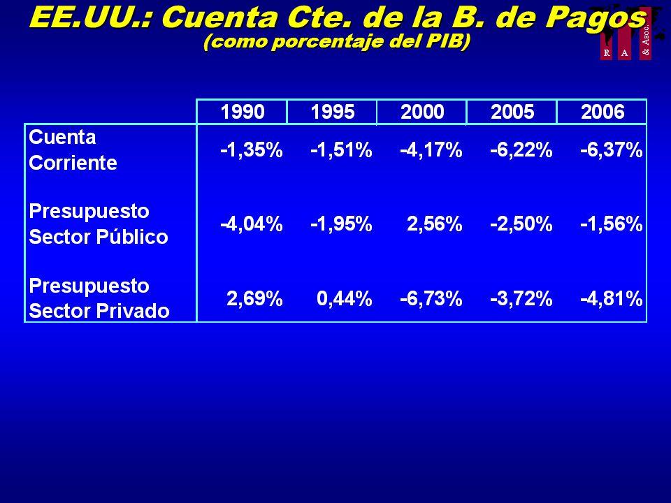 R A & Asoc. EE.UU.: Cuenta Cte. de la B. de Pagos (como porcentaje del PIB)