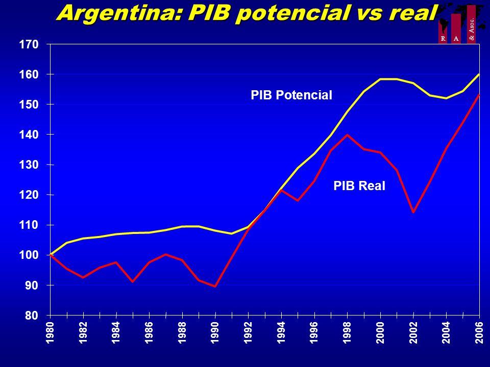 R A & Asoc. Argentina: PIB potencial vs real 80 90 100 110 120 130 140 150 160 170 1980198219841986198819901992199419961998 2000200220042006 PIB Poten