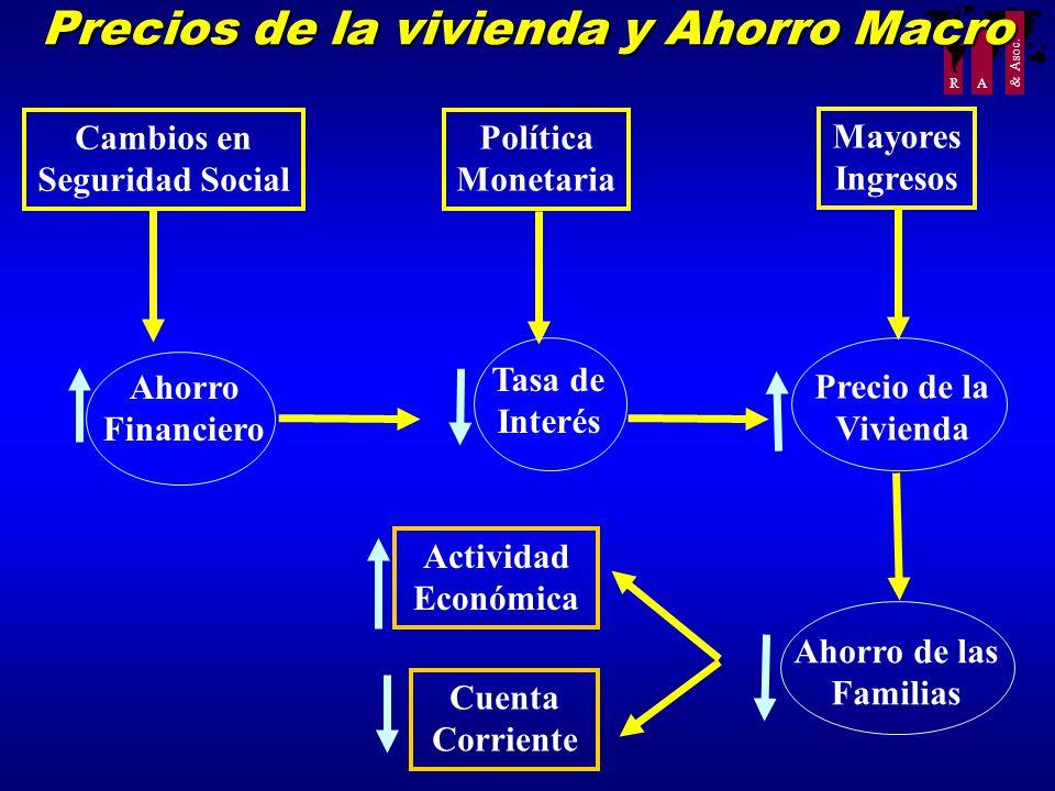 R A & Asoc. Precios de la vivienda y Ahorro Macro Cambios en Seguridad Social Política Monetaria Mayores Ingresos Ahorro Financiero Tasa de Interés Pr