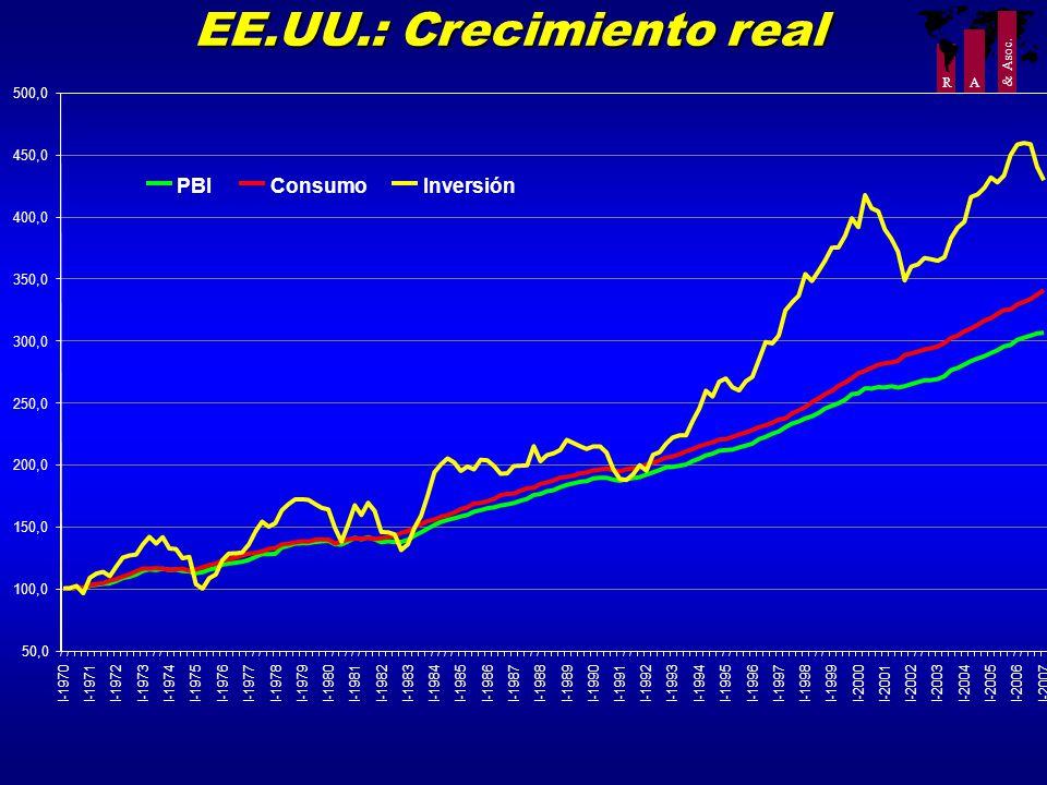 R A & Asoc. EE.UU.: Crecimiento real 50,0 100,0 150,0 200,0 250,0 300,0 350,0 400,0 450,0 500,0 I-1970I-1971I-1972I-1973I-1974I-1975I-1976I-1977I-1978