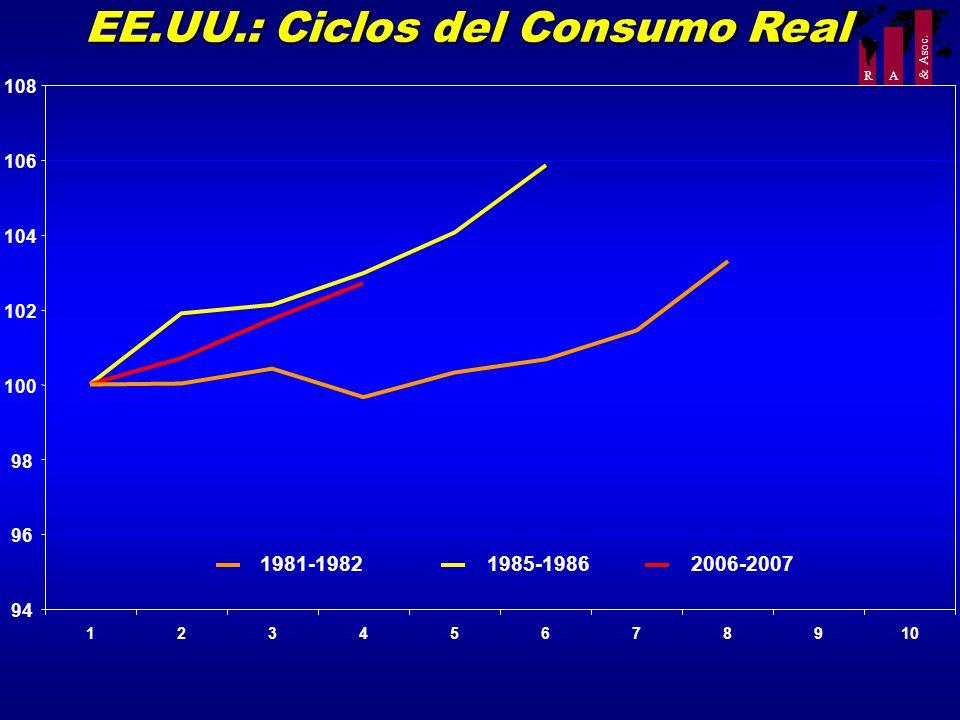 R A & Asoc. EE.UU.: Ciclos del Consumo Real 94 96 98 100 102 104 106 108 12345678910 1985-19862006-20071981-1982