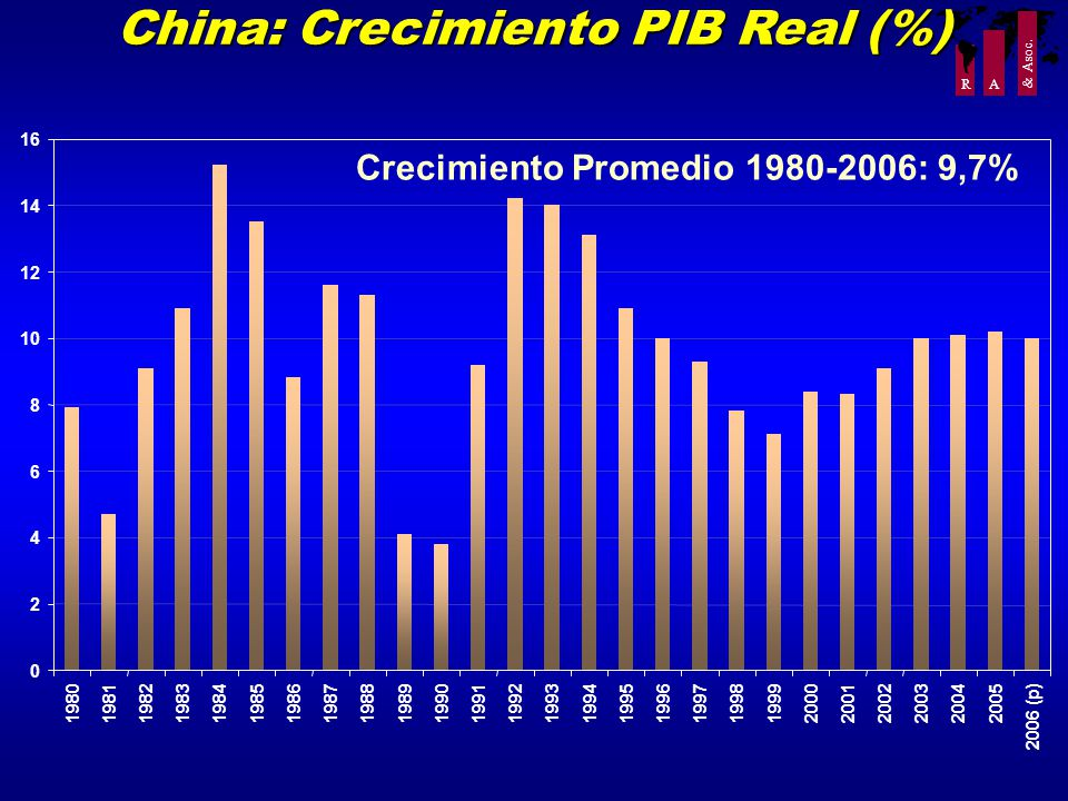 R A & Asoc. China: Crecimiento PIB Real (%) Crecimiento Promedio 1980-2006: 9,7% 0 2 4 6 8 10 12 14 16 19801981198219831984198519861987198819891990199