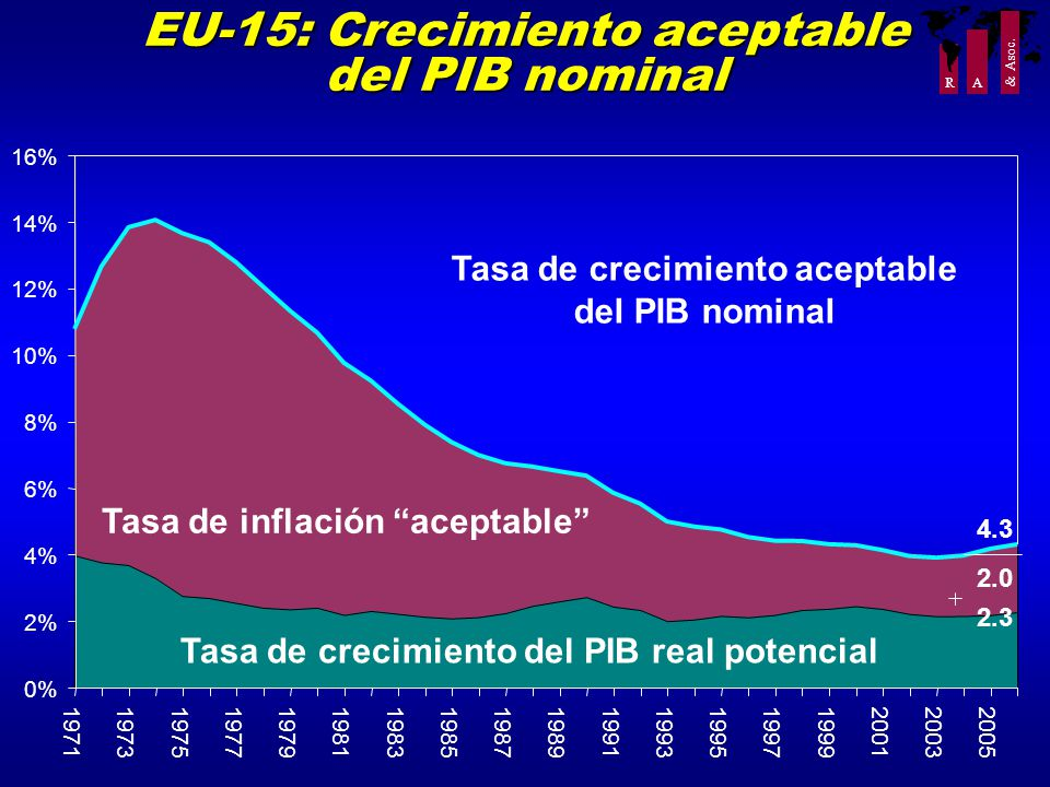 R A EU-15: Crecimiento aceptable del PIB nominal 0% 2% 4% 6% 8% 10% 12% 14% 16% 1971197319751977197919811983198519871989199119931995199719992001200320