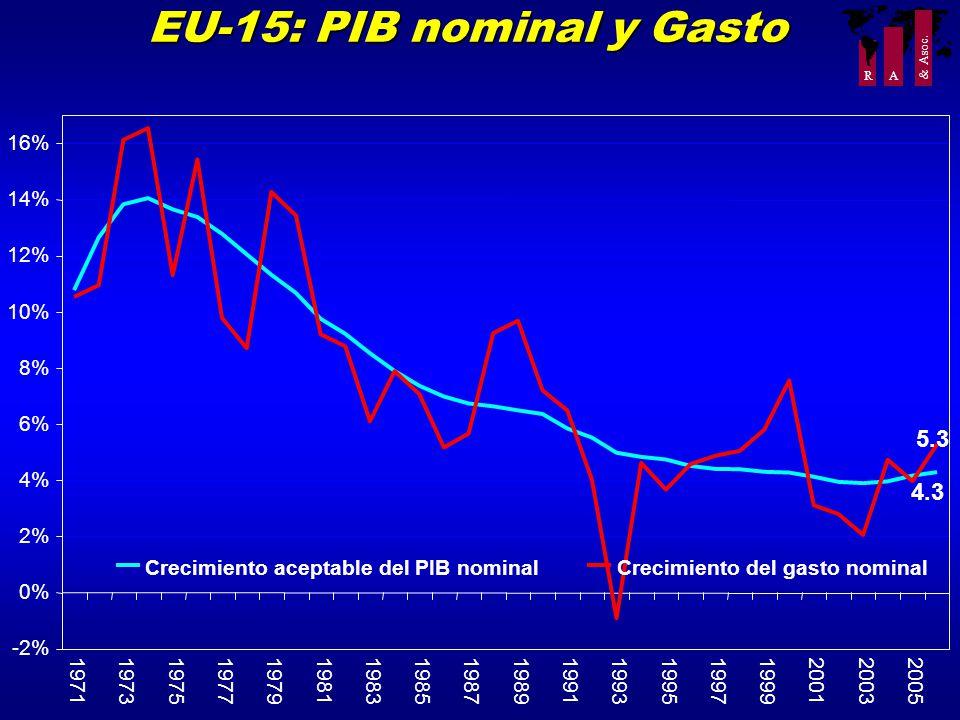 R A & Asoc. EU-15: PIB nominal y Gasto -2% 0% 2% 4% 6% 8% 10% 12% 14% 16% 197119731975197719791981198319851987198919911993199519971999200120032005 Cre
