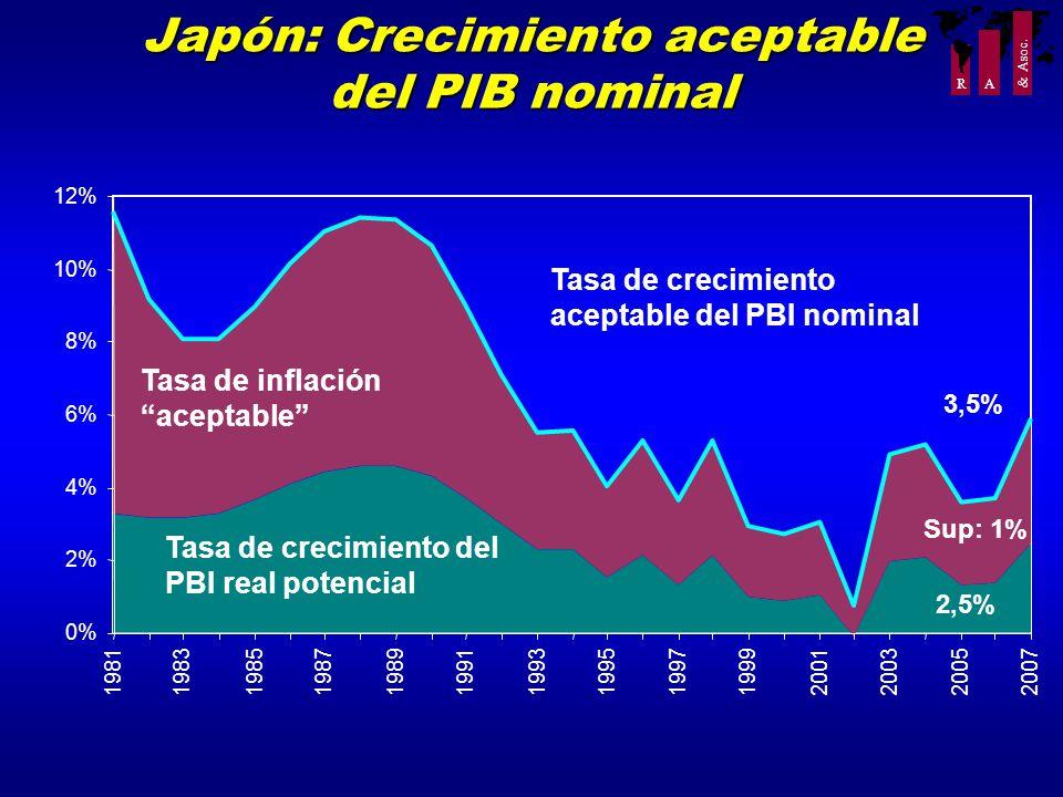R A Japón: Crecimiento aceptable del PIB nominal 0% 2% 4% 6% 8% 10% 12% 1981198319851987 198919911993199519971999 2001 200320052007 Tasa de crecimient