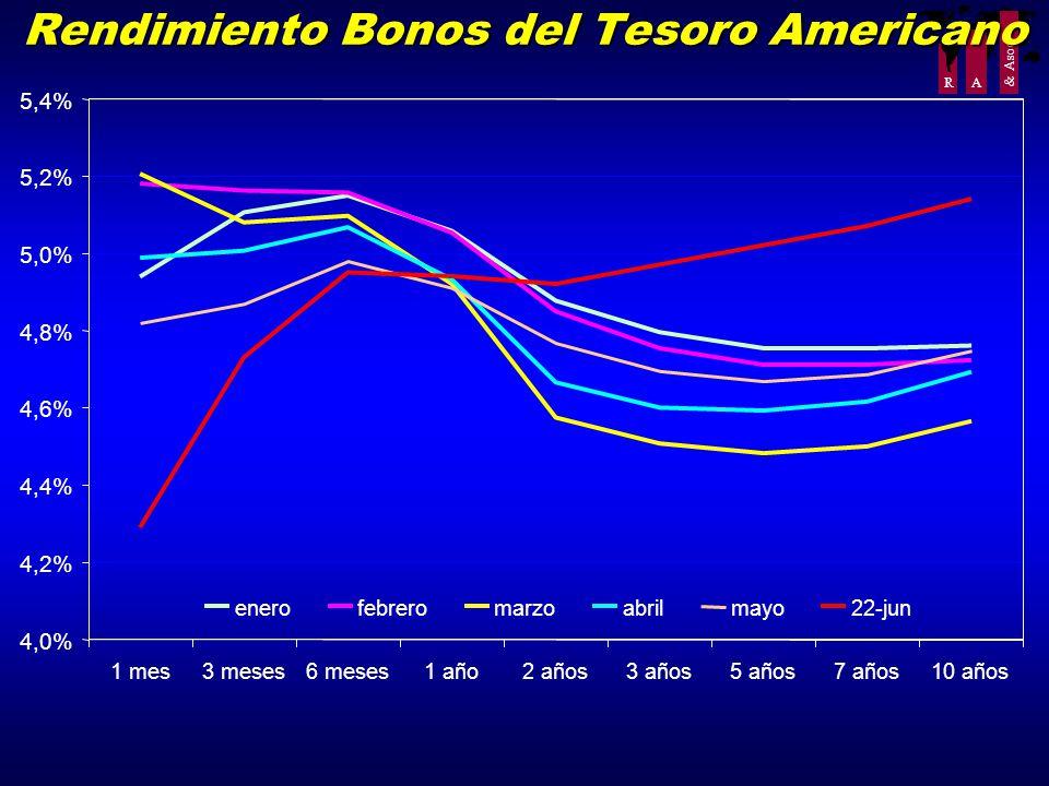 R A & Asoc. Rendimiento Bonos del Tesoro Americano 4,0% 4,2% 4,4% 4,6% 4,8% 5,0% 5,2% 5,4% 1 mes3 meses6 meses1 año2 años3 años5 años7 años10 años ene