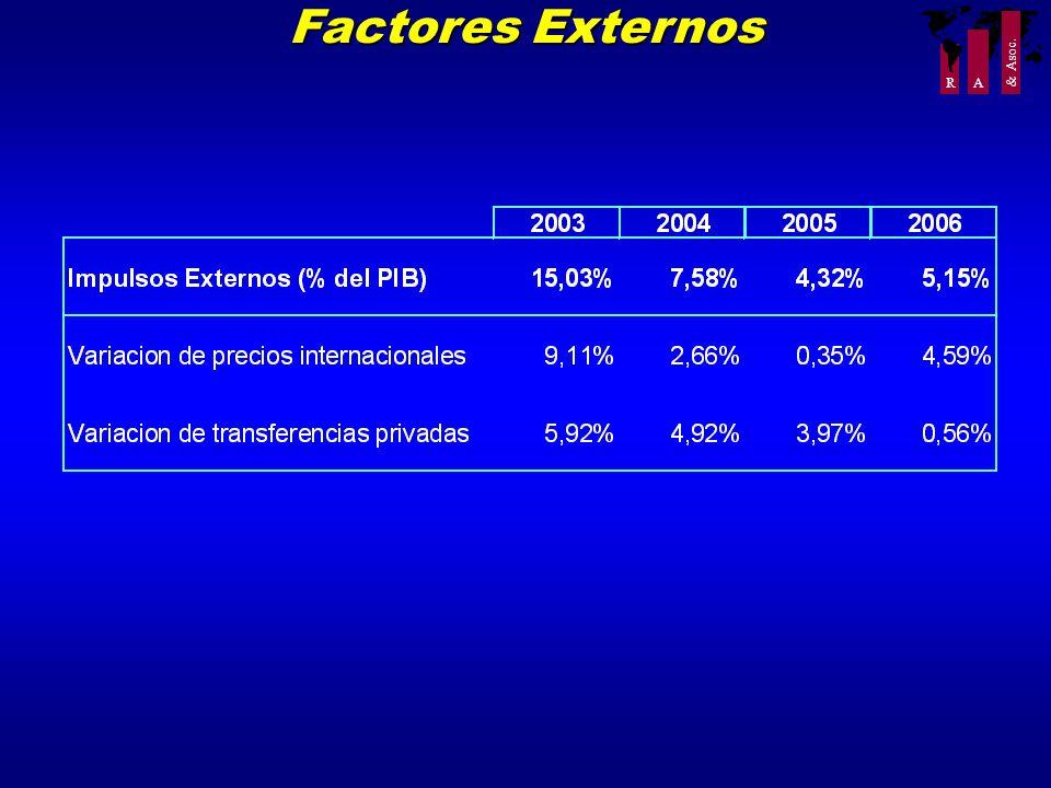 R A & Asoc. Factores Externos