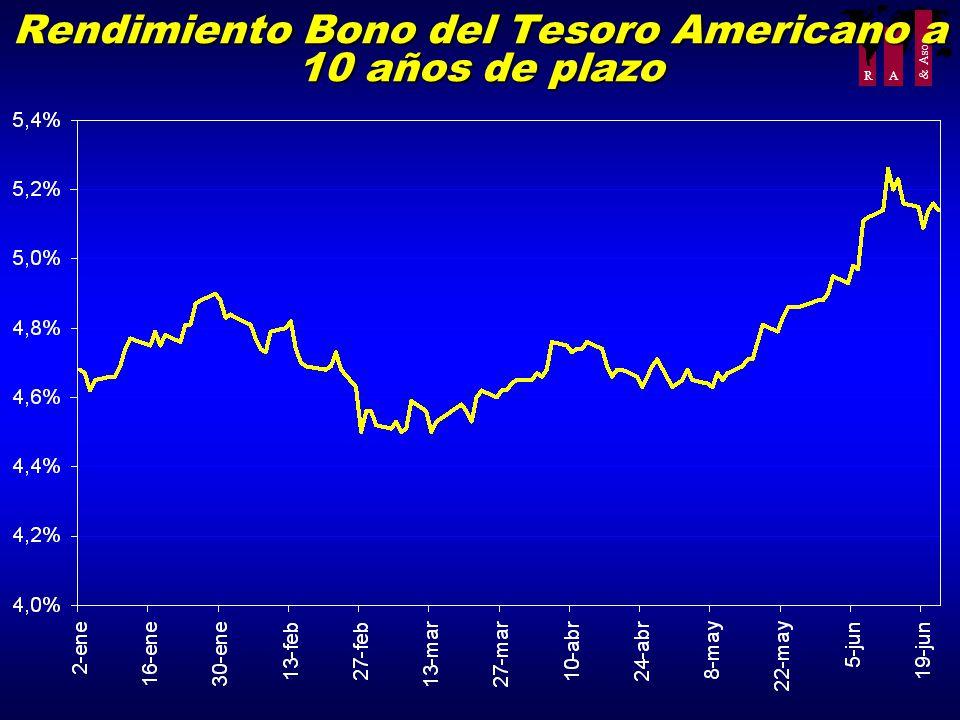 R A & Asoc. Rendimiento Bono del Tesoro Americano a 10 años de plazo