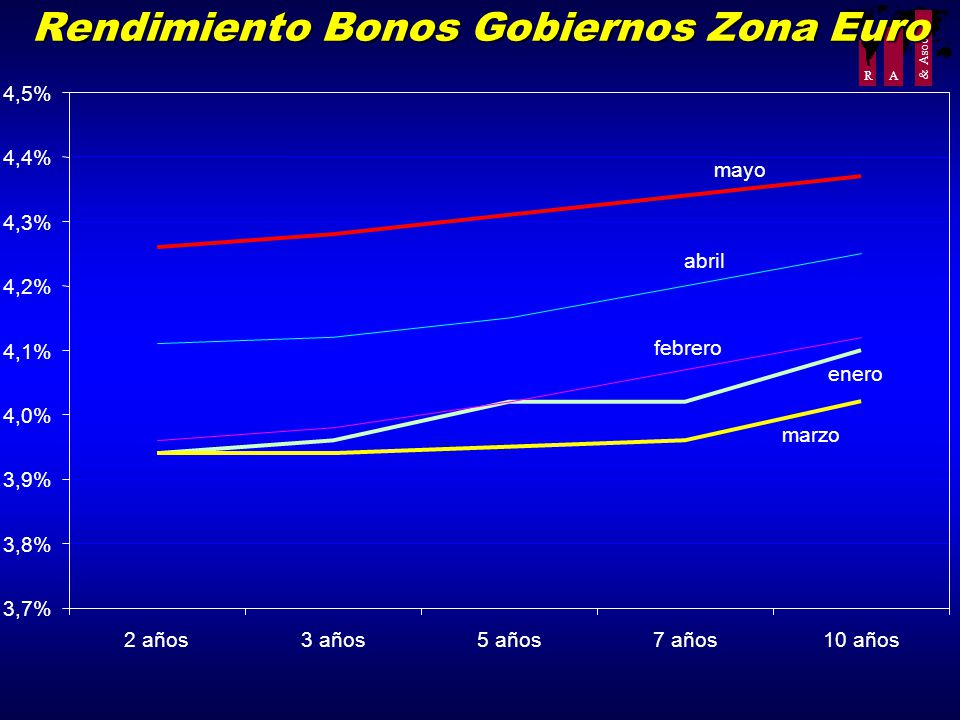 R A & Asoc. Rendimiento Bonos Gobiernos Zona Euro 3,7% 3,8% 3,9% 4,0% 4,1% 4,2% 4,3% 4,4% 4,5% 2 años3 años5 años7 años10 años enero febrero marzo abr